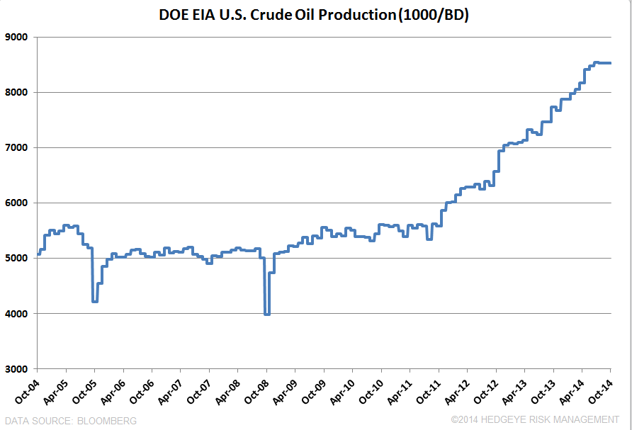 OIL HAS FURTHER DOWNSIDE BEFORE THE BOTTOM - DOE U.S. Crude Production