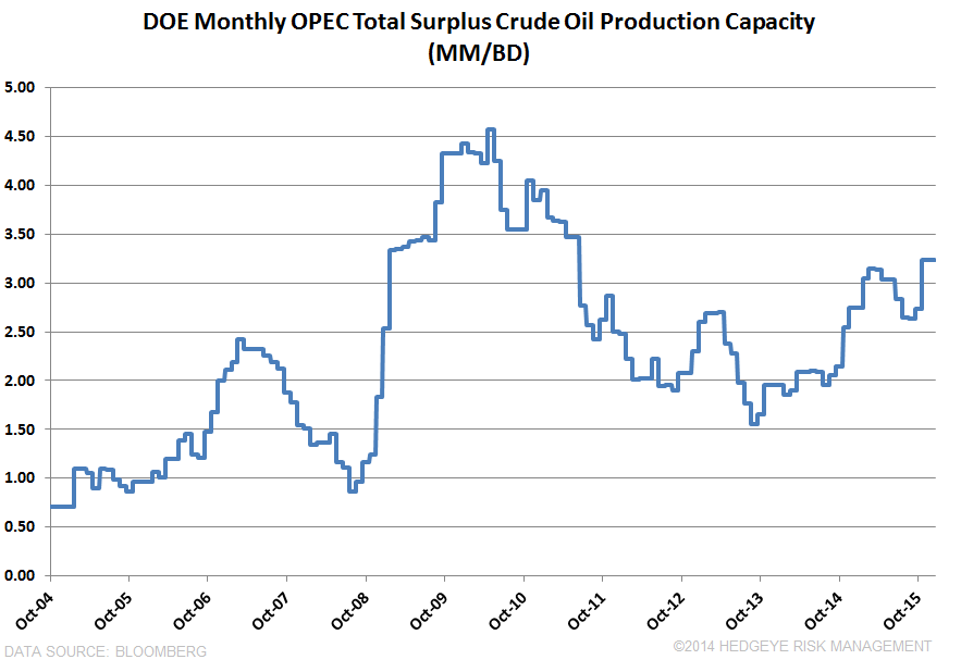 OIL HAS FURTHER DOWNSIDE BEFORE THE BOTTOM - OPEC Excess Supply