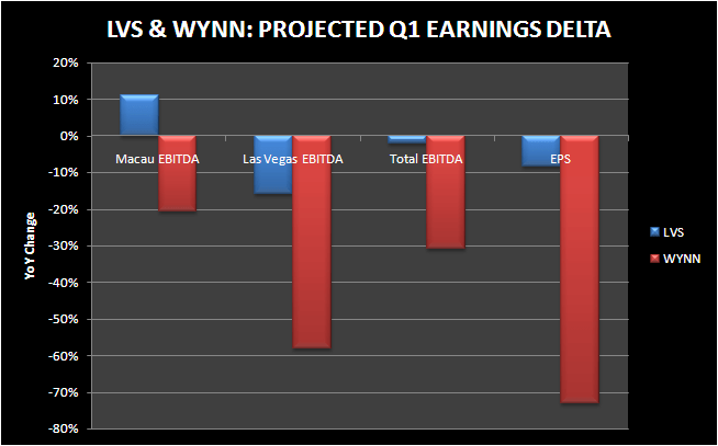 "DUELING ""BIG CAPS"" - LVS and WYNN comp q1"