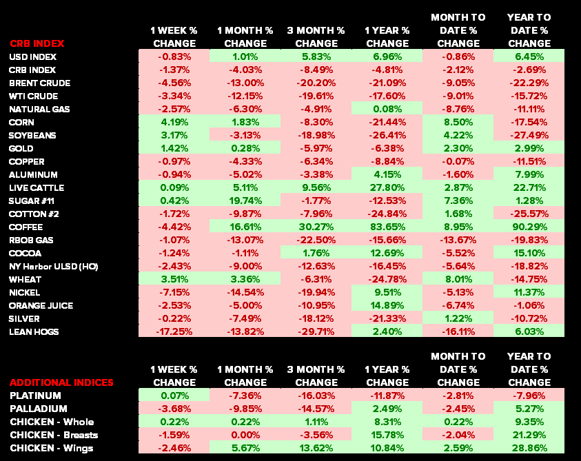 Commodities: Weekly Quant - chart2 deltas