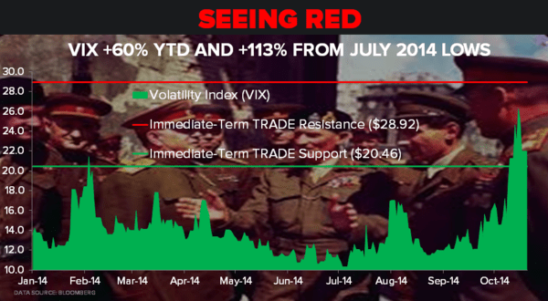 CHART OF THE DAY: Seeing Red - CoD seeing red