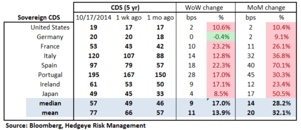 European Banking Monitor: Widening in PIIGS Spreads Leads the Way - chart2 sovereign CDS