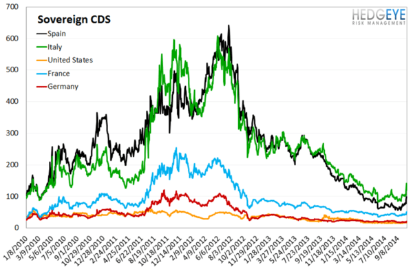 European Banking Monitor: Widening in PIIGS Spreads Leads the Way - chart4 sovereign CDS