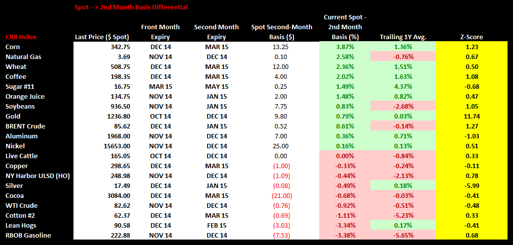 Commodities Weekly Sentiment Tracker - chart2 spot 2nd month basis