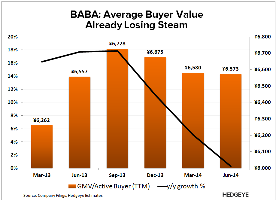 BABA: Leaning Short, But... - BABA   GMV buyers 2
