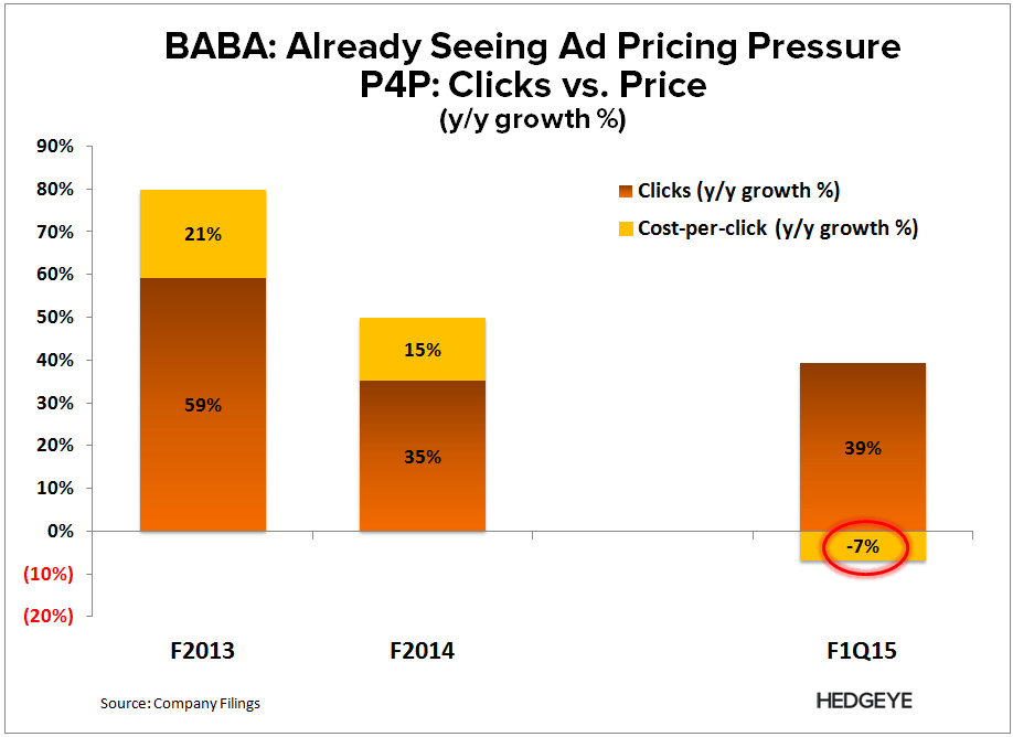 BABA: Leaning Short, But... - BABA   P4P ads