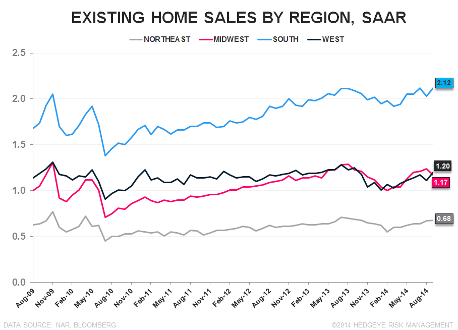 WATT YOU SHOULD REALLY TAKE AWAY FROM YESTERDAY'S ANNOUNCEMENT - ehs by region long term