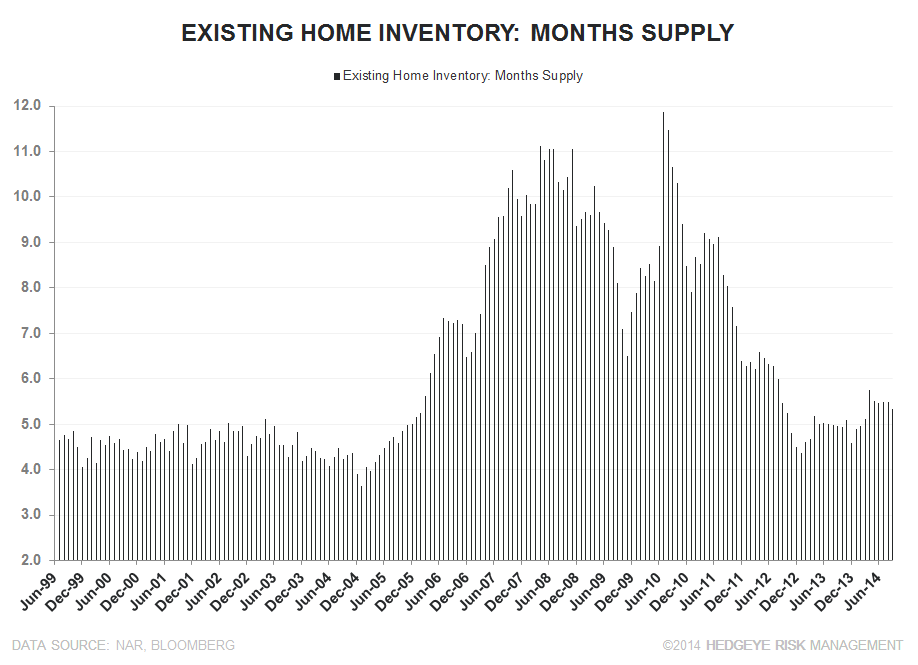 WATT YOU SHOULD REALLY TAKE AWAY FROM YESTERDAY'S ANNOUNCEMENT - ehs months supply long term column