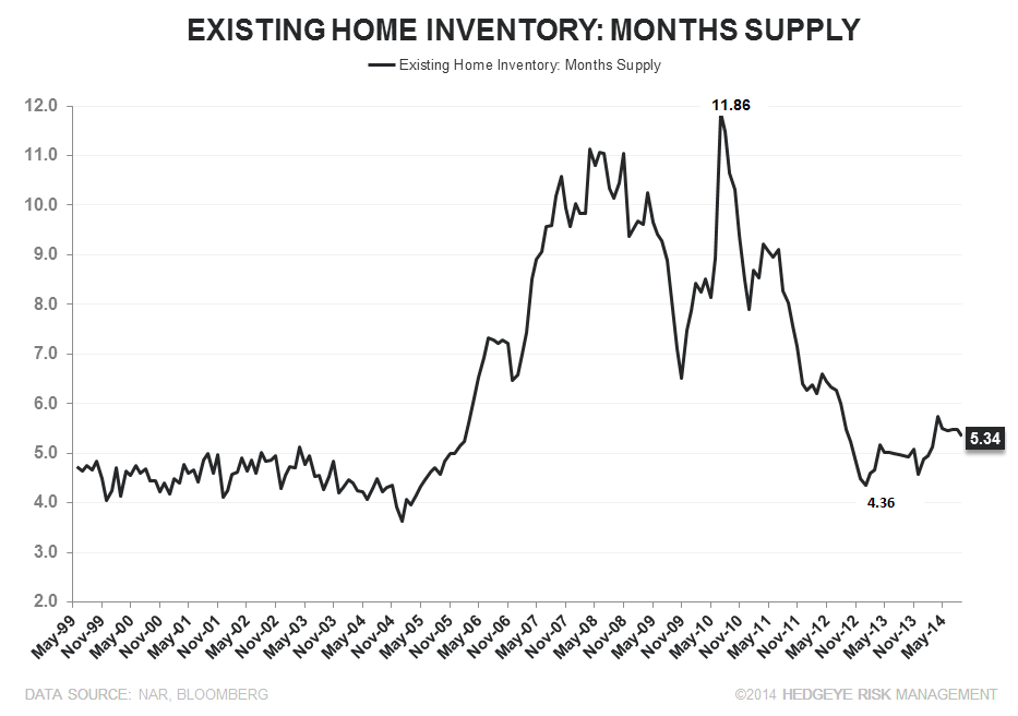WATT YOU SHOULD REALLY TAKE AWAY FROM YESTERDAY'S ANNOUNCEMENT - ehs months supply short term line