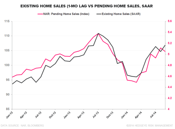 Our Take on Existing Home Sales - chart3