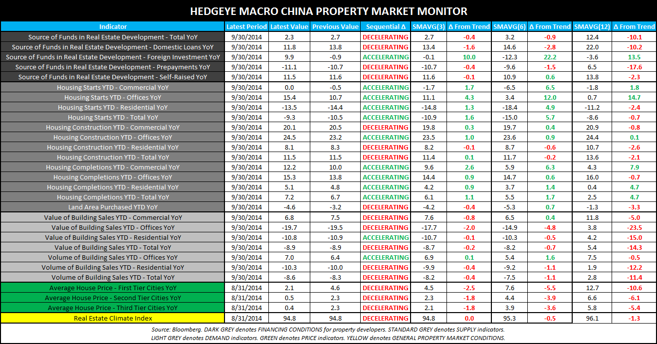 CHINA REITERATES OUR CALL THAT GLOBAL GROWTH IS SLOWING - CHINA Property Market Monitor