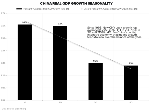 CHINA REITERATES OUR CALL THAT GLOBAL GROWTH IS SLOWING - China GDP Seasonality