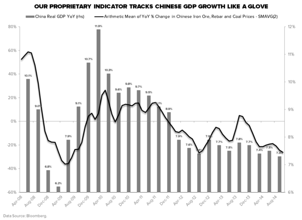 CHINA REITERATES OUR CALL THAT GLOBAL GROWTH IS SLOWING - China Iron Ore  Rebar and Coal YoY vs. GDP