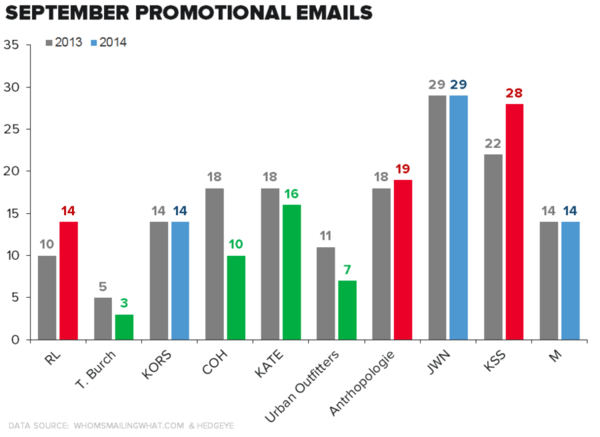 Promotional Email From Retailers - chart2