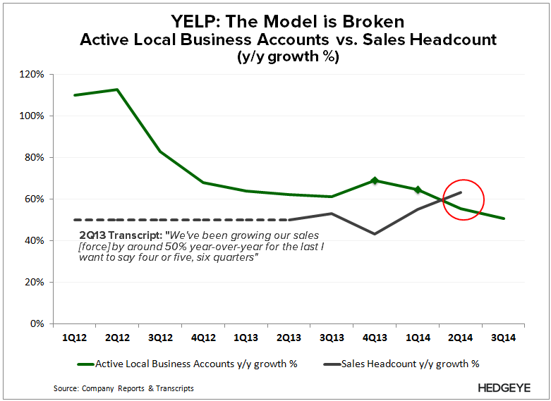 YELP: Only Gets Worse From Here (3Q14) - YELP   Acct vs. Sales 3Q14