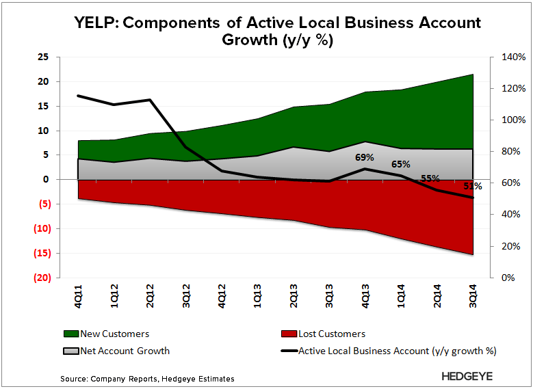 YELP: Only Gets Worse From Here (3Q14) - YELP   New vs. Lost Accounts 3Q14