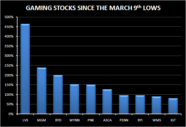 EXPLAINING THE BYD MOVE - GAMING STOCKS SINCE MARCH 9