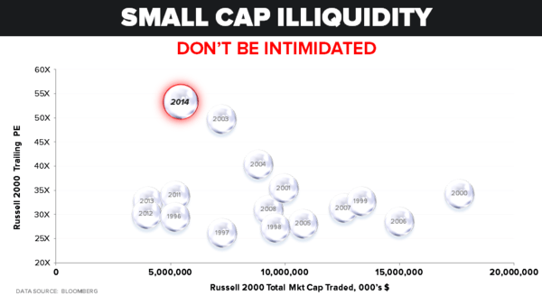 CHART OF THE DAY: Don't Be Intimidated - Chart of the Day
