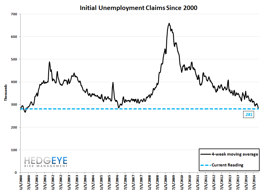 NEW LOWS FOR INITIAL CLAIMS BOTH IN ABSOLUTE AND RATE OF CHANGE - 10