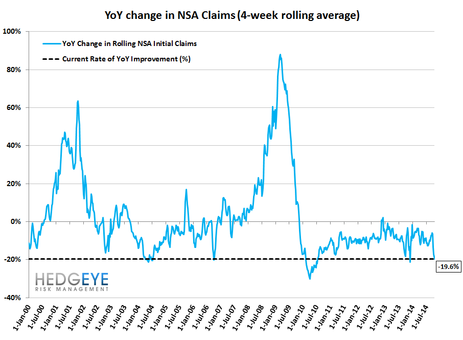 NEW LOWS FOR INITIAL CLAIMS BOTH IN ABSOLUTE AND RATE OF CHANGE - 11