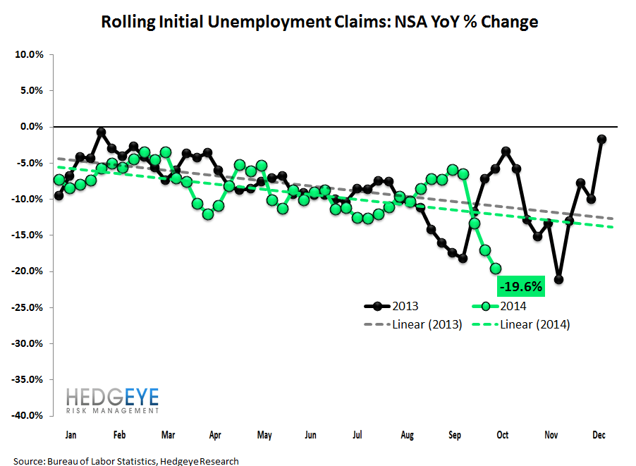 NEW LOWS FOR INITIAL CLAIMS BOTH IN ABSOLUTE AND RATE OF CHANGE - 2