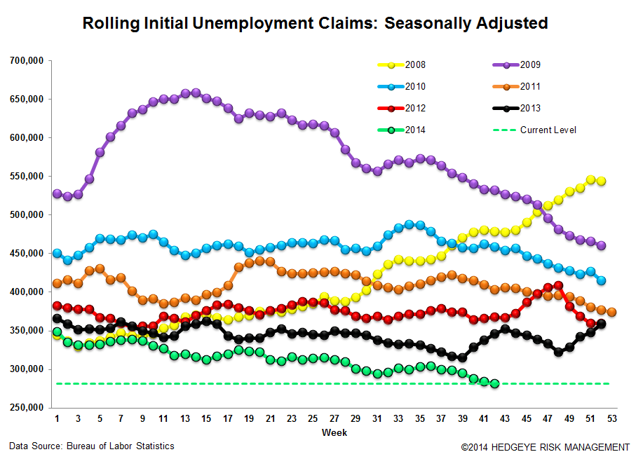 NEW LOWS FOR INITIAL CLAIMS BOTH IN ABSOLUTE AND RATE OF CHANGE - 3
