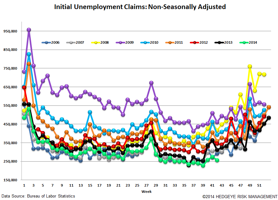 NEW LOWS FOR INITIAL CLAIMS BOTH IN ABSOLUTE AND RATE OF CHANGE - 5