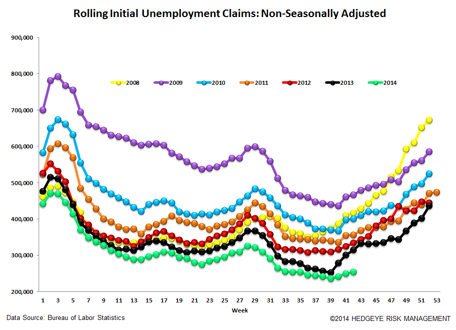 NEW LOWS FOR INITIAL CLAIMS BOTH IN ABSOLUTE AND RATE OF CHANGE - 6