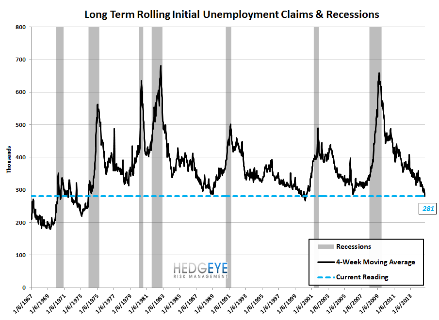 NEW LOWS FOR INITIAL CLAIMS BOTH IN ABSOLUTE AND RATE OF CHANGE - 9
