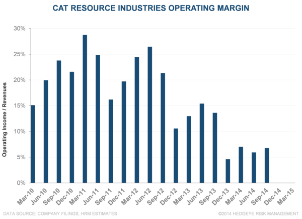 CAT: 2015 Estimates Going Lower? (pre-call review) - ga3