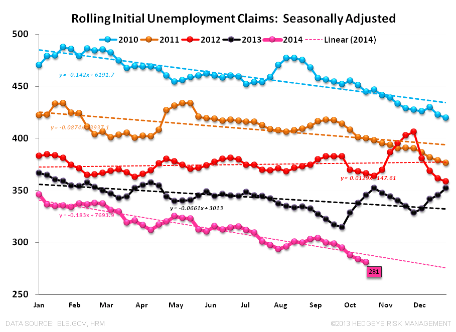 A Close Look at the Jobless Claims Numbers - Claims SA 102314