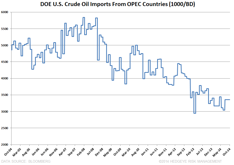 OPEC's NEXT MOVE - DOE U.S. Crude Imports From OPEC
