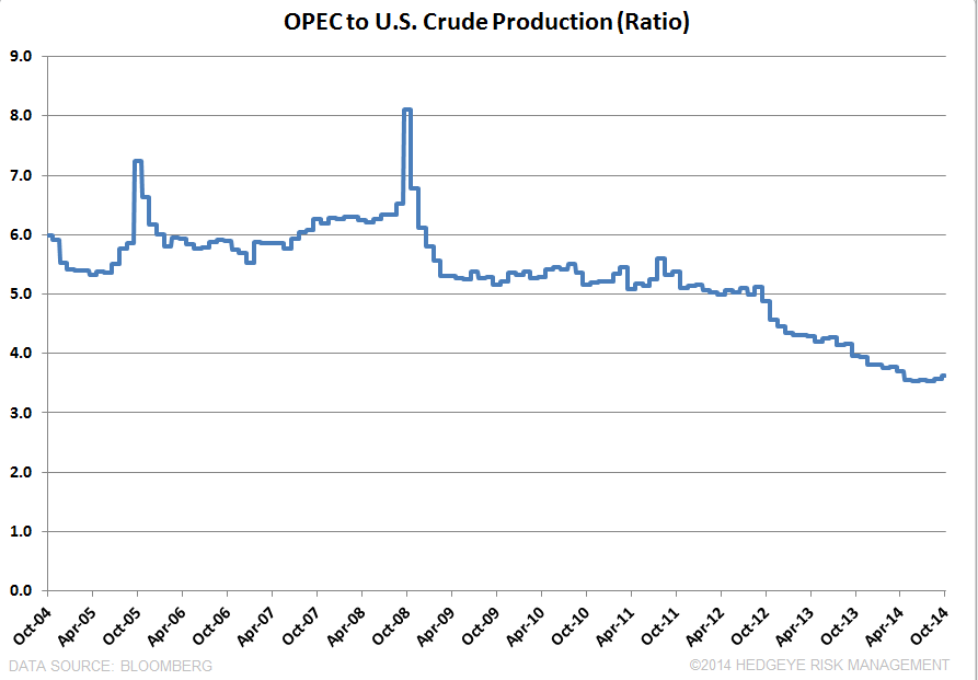 OPEC's NEXT MOVE - OPEC.U.S. production Ratio