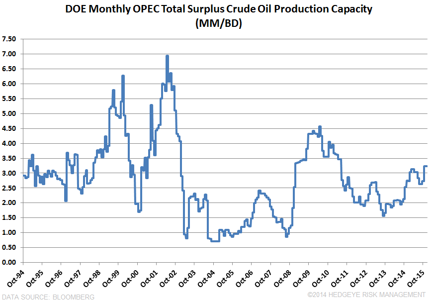 OPEC's NEXT MOVE - OPEC Spare Capacity
