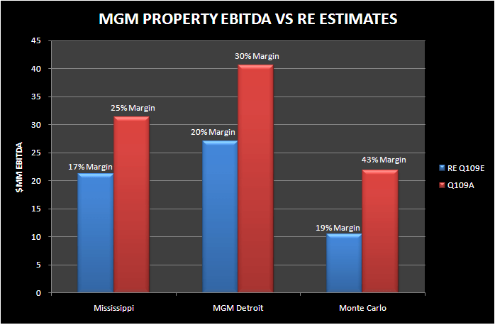 "MGM: ""FOR SALE"" PROPERTIES OUTPERFORM - MGM for sale properties"