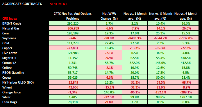Commodities: Weekly Quant - chart7 sentiment
