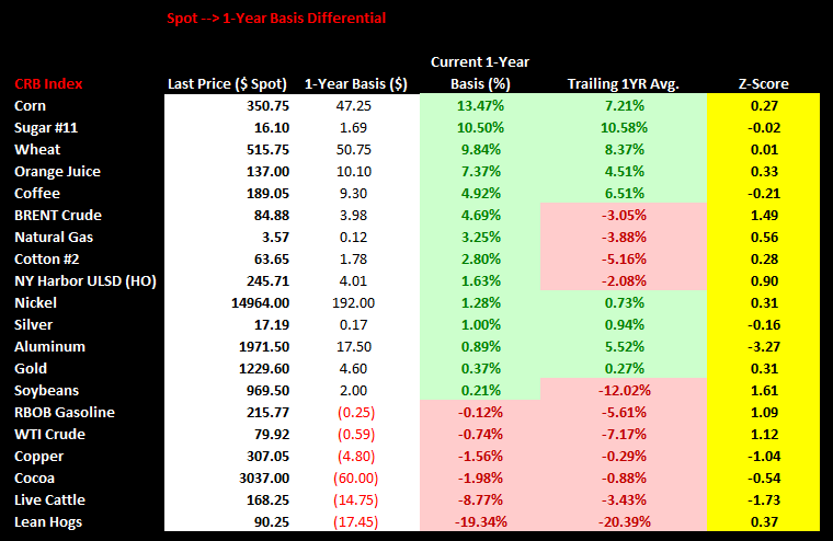 Commodities Weekly Sentiment Tracker - chart3 spot 1Yr basis