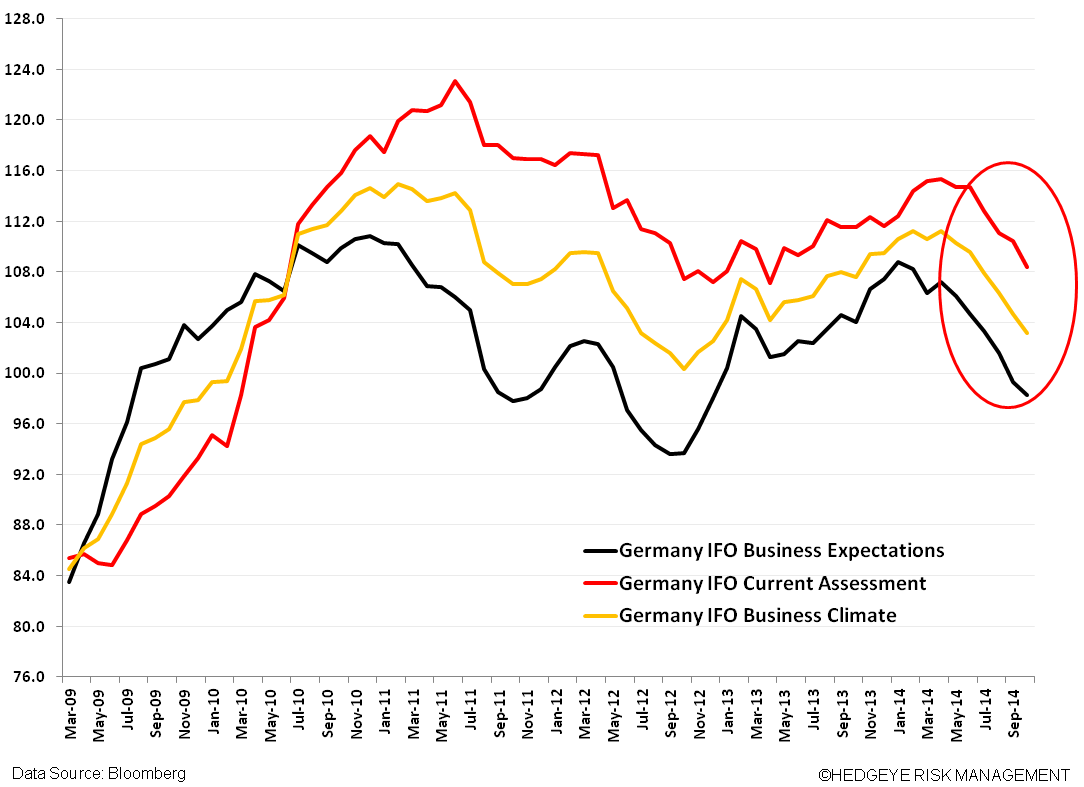 Germany Confirms #GrowthSlowing - chart2