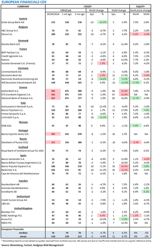 European Banking Monitor: Financials Swaps Pull-Back - chart1 Financials CDS