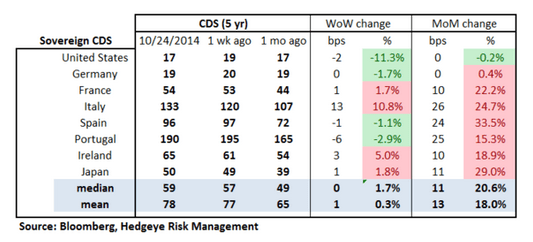 European Banking Monitor: Financials Swaps Pull-Back - chart2 sovereign CDS