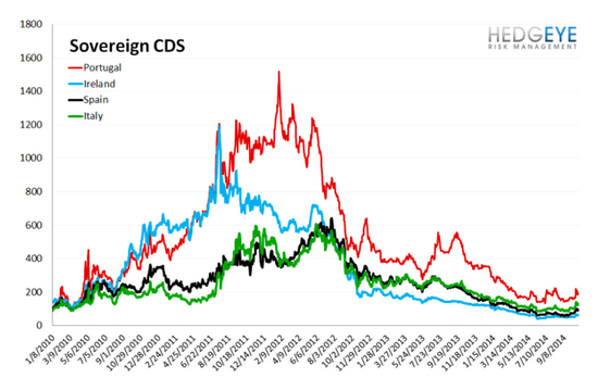 European Banking Monitor: Financials Swaps Pull-Back - chart3 sovereign CDS