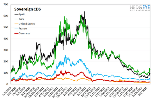 European Banking Monitor: Financials Swaps Pull-Back - chart4 sovereign CDS