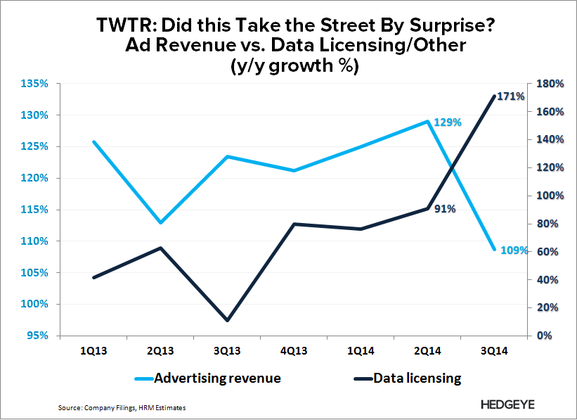 TWTR: The Story Has Changed - TWTR   Ad vs. Data Revenue 3Q14 2