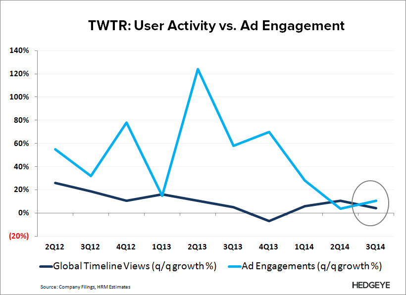 TWTR: The Story Has Changed - TWTR   Ad vs. user engagement 3Q14