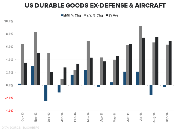 September's Polar Vortex?  Durable Goods/Retail Sales Slowing into 4Q - Durables Ex Def   Air