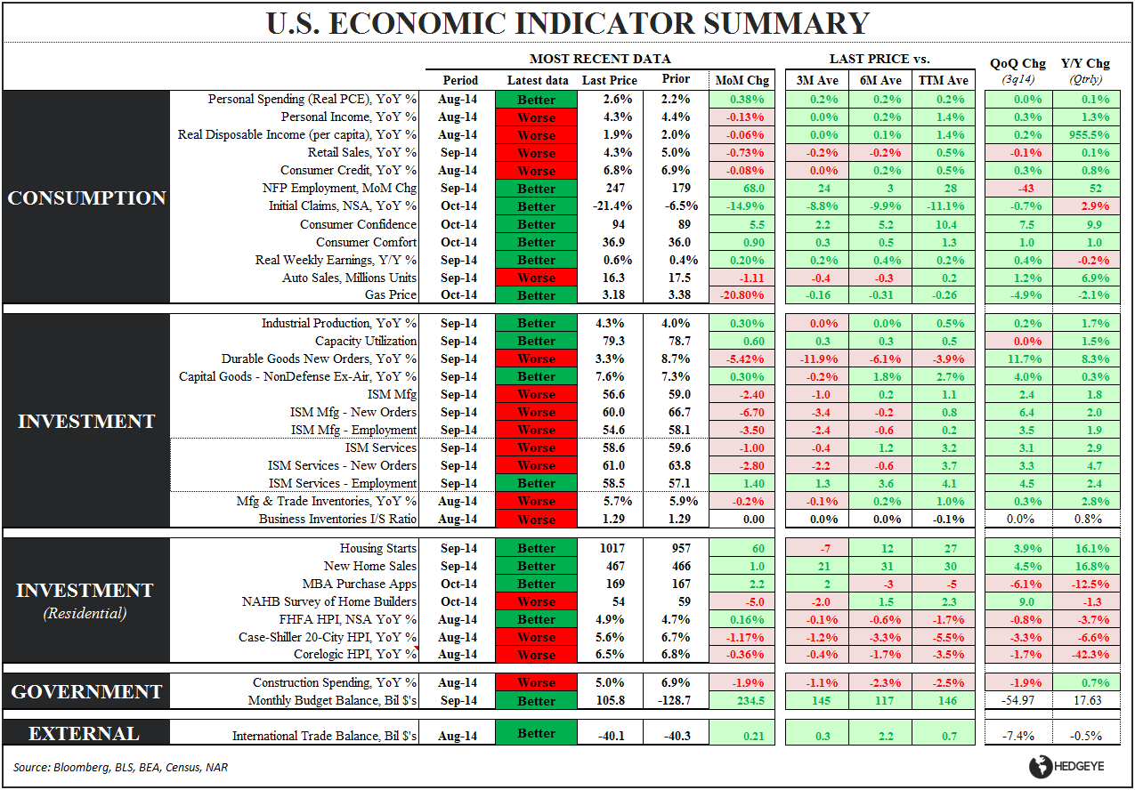 September's Polar Vortex?  Durable Goods/Retail Sales Slowing into 4Q - Eco Summary 102814