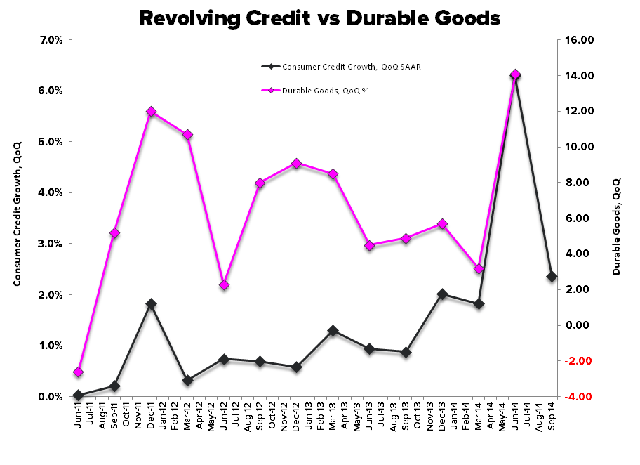 September's Polar Vortex?  Durable Goods/Retail Sales Slowing into 4Q - Revolving Credit vs Durables