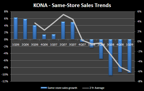 KONA - Kona Storms are Seasonal - kona1