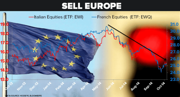 We Think Gravity Wins, Sell Europe - 10.29.14 Sell Europe