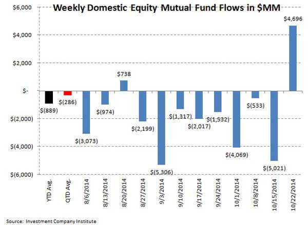 ICI Fund Flow Survey - Domestic Equity Funds Perk Up with Taxable Fixed Income Still Getting Grossed - ICI chart 2
